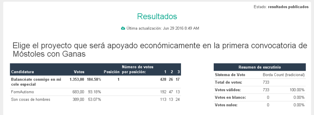 resultados-publicos